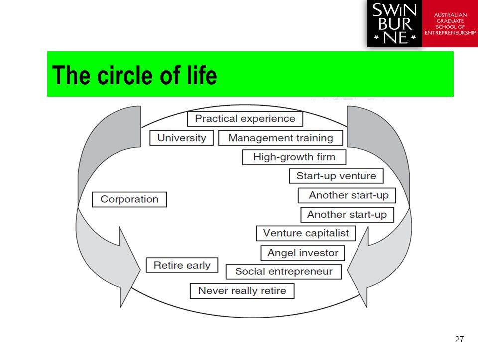 27 The circle of life