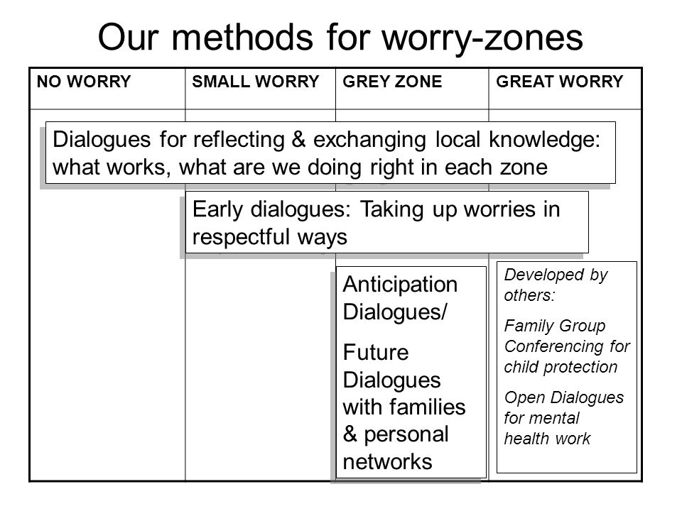 Our methods for worry-zones NO WORRYSMALL WORRYGREY ZONEGREAT WORRY Dialogues for reflecting & exchanging local knowledge: what works, what are we doing right in each zone Early dialogues: Taking up worries in respectful ways Anticipation Dialogues/ Future Dialogues with families & personal networks Anticipation Dialogues/ Future Dialogues with families & personal networks Developed by others: Family Group Conferencing for child protection Open Dialogues for mental health work