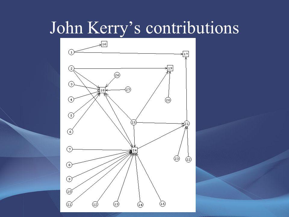 John Kerry's contributions