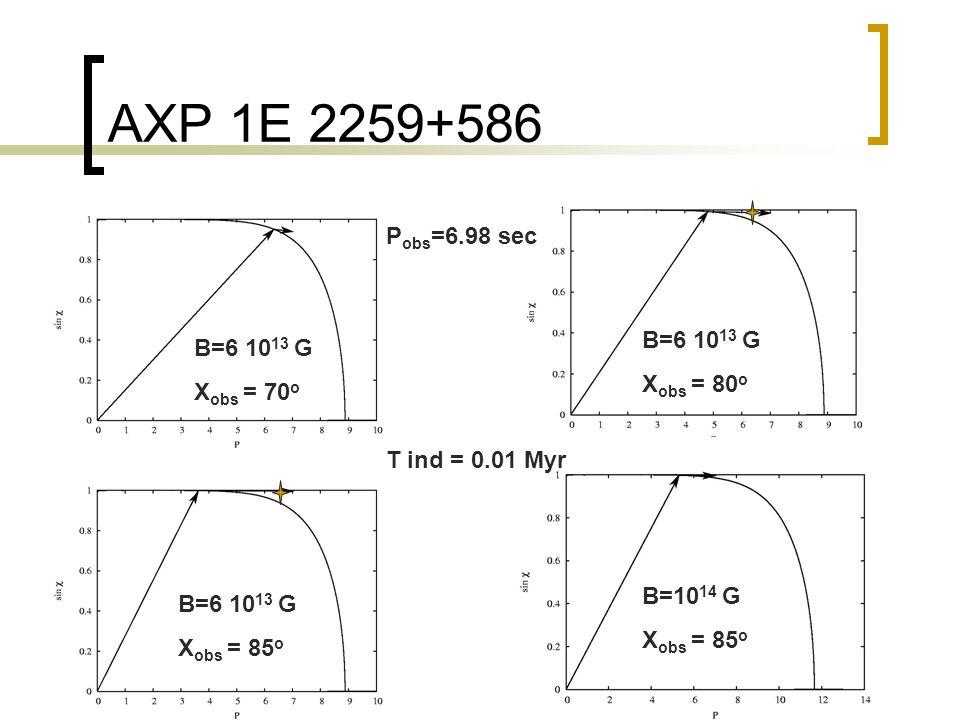 AXP 1E 2259+586 P obs =6.98 sec B=6 10 13 G Χ obs = 70 o B=6 10 13 G Χ obs = 85 o B=6 10 13 G Χ obs = 80 o B=10 14 G Χ obs = 85 o Τ ind = 0.01 Myr