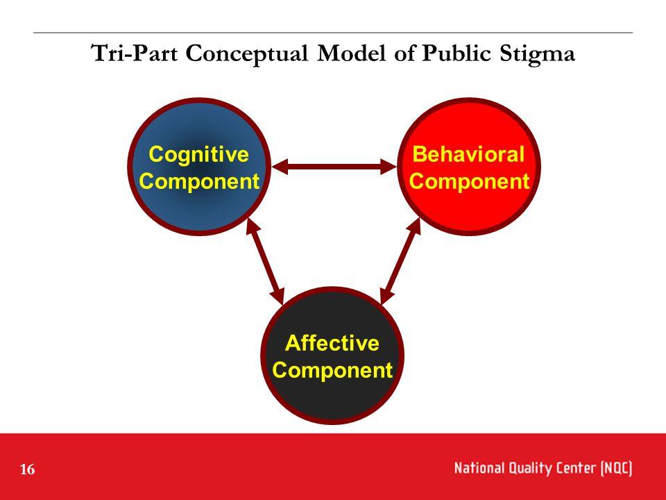 16 Tri-Part Conceptual Model of Public Stigma Cognitive Component Behavioral Component Affective Component