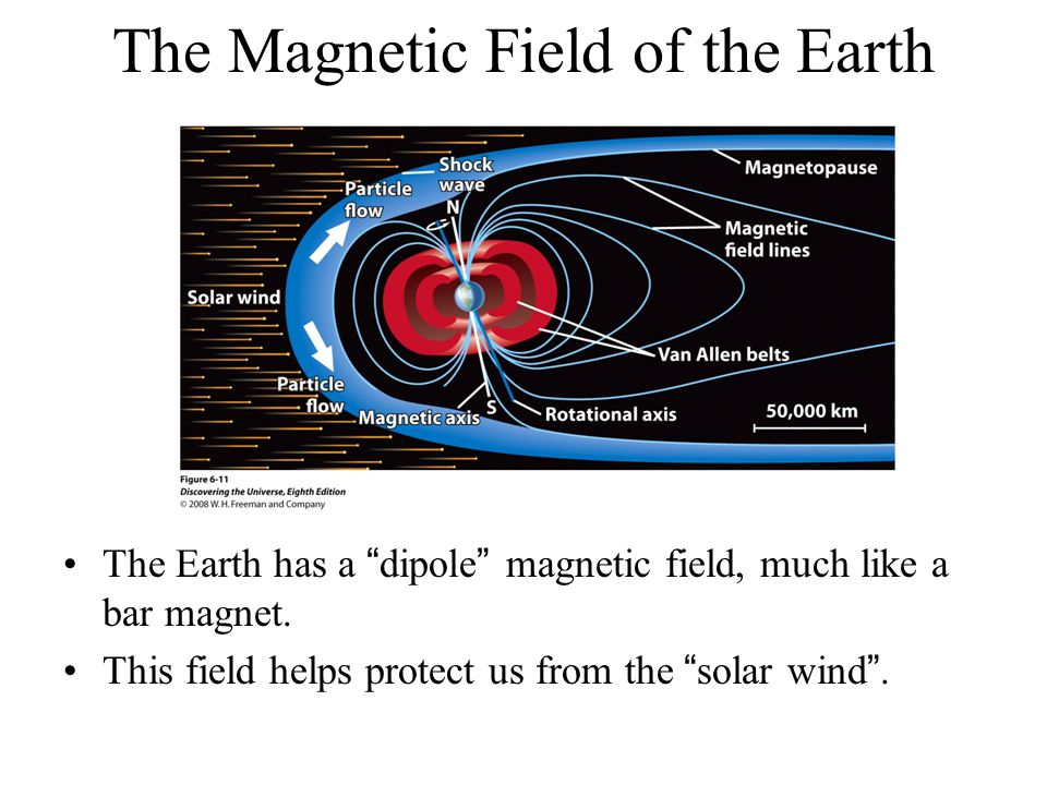 The Magnetic Field of the Earth The Earth has a dipole magnetic field, much like a bar magnet.