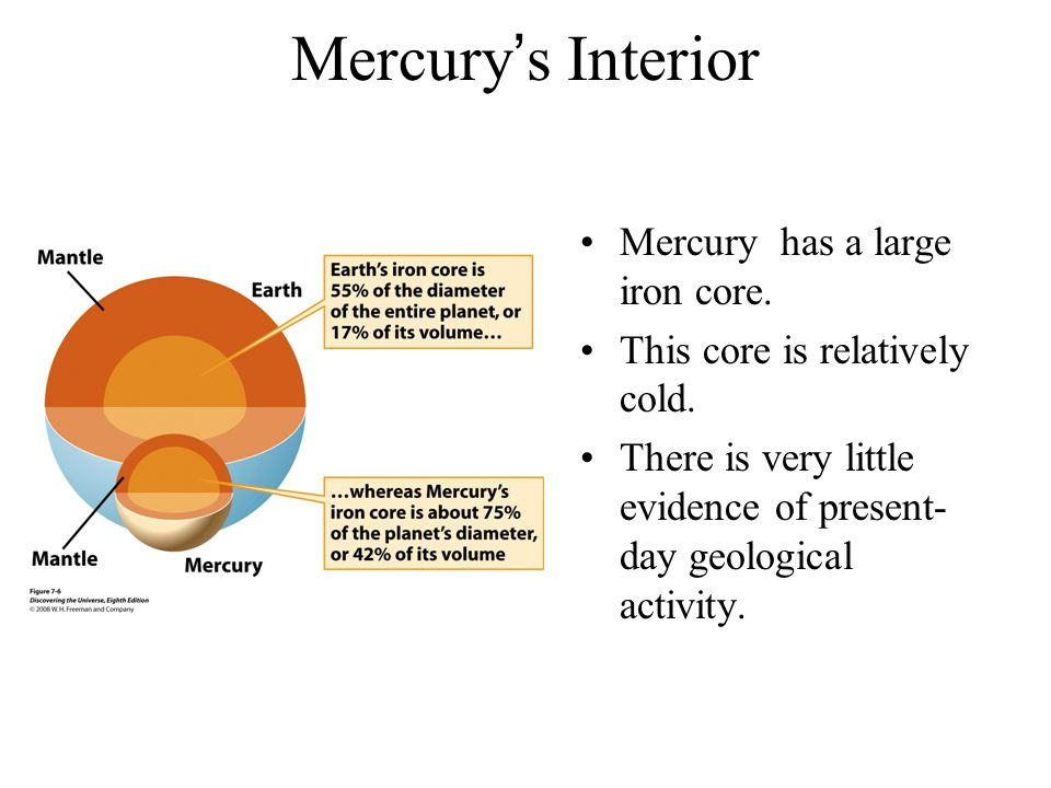 Mercury's Interior Mercury has a large iron core. This core is relatively cold.