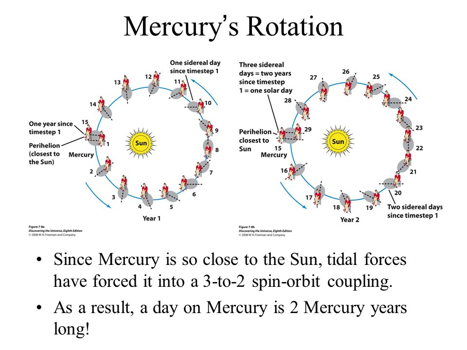 Mercury's Rotation Since Mercury is so close to the Sun, tidal forces have forced it into a 3-to-2 spin-orbit coupling.