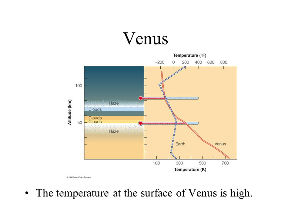 Venus The temperature at the surface of Venus is high.
