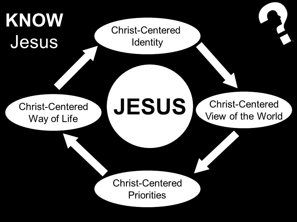 Christ-Centered Identity Christ-Centered View of the World Christ-Centered Priorities Christ-Centered Way of Life JESUS KNOW Jesus