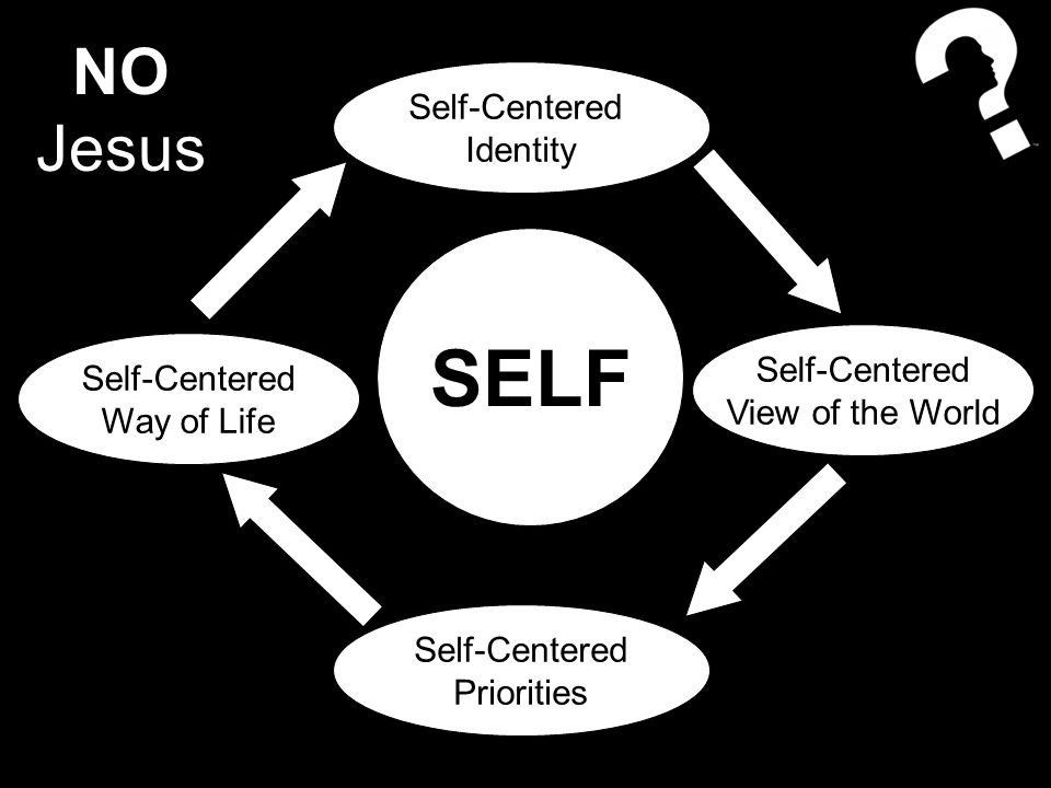 Self-Centered Identity Self-Centered View of the World Self-Centered Priorities Self-Centered Way of Life SELF NO Jesus
