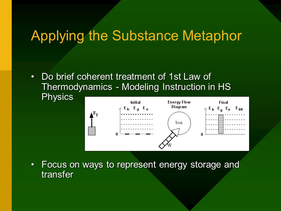 Applying the Substance Metaphor Do brief coherent treatment of 1st Law of Thermodynamics - Modeling Instruction in HS PhysicsDo brief coherent treatment of 1st Law of Thermodynamics - Modeling Instruction in HS Physics Focus on ways to represent energy storage and transferFocus on ways to represent energy storage and transfer