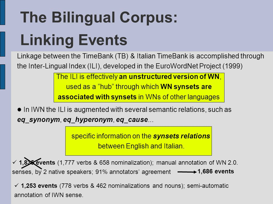 The Bilingual Corpus: Linking Events Linkage between the TimeBank (TB) & Italian TimeBank is accomplished through the Inter-Lingual Index (ILI), developed in the EuroWordNet Project (1999) The ILI is effectively an unstructured version of WN, used as a hub through which WN synsets are associated with synsets in WNs of other languages In IWN the ILI is augmented with several semantic relations, such as eq_synonym, eq_hyperonym, eq_cause...