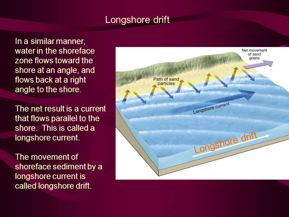 Longshore drift In a similar manner, water in the shoreface zone flows toward the shore at an angle, and flows back at a right angle to the shore.