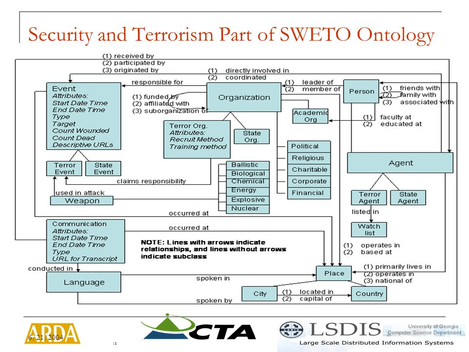 6/21/2004 18 Security and Terrorism Part of SWETO Ontology
