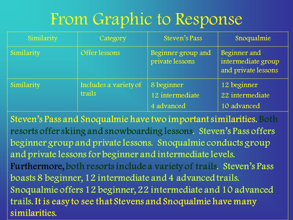 From Graphic to Response SimilarityCategorySteven's PassSnoqualmie SimilarityOffer lessonsBeginner group and private lessons Beginner and intermediate group and private lessons SimilarityIncludes a variety of trails 8 beginner 12 intermediate 4 advanced 12 beginner 22 intermediate 10 advanced Steven's Pass and Snoqualmie have two important similarities.