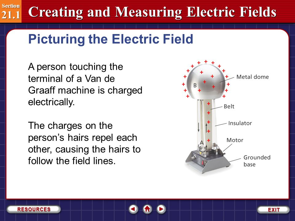 Section 21.1 Section 21.1 Creating and Measuring Electric Fields Charge is transferred onto a moving belt at the base of the generator, position A, and is transferred off the belt at the metal dome at the top, position B.