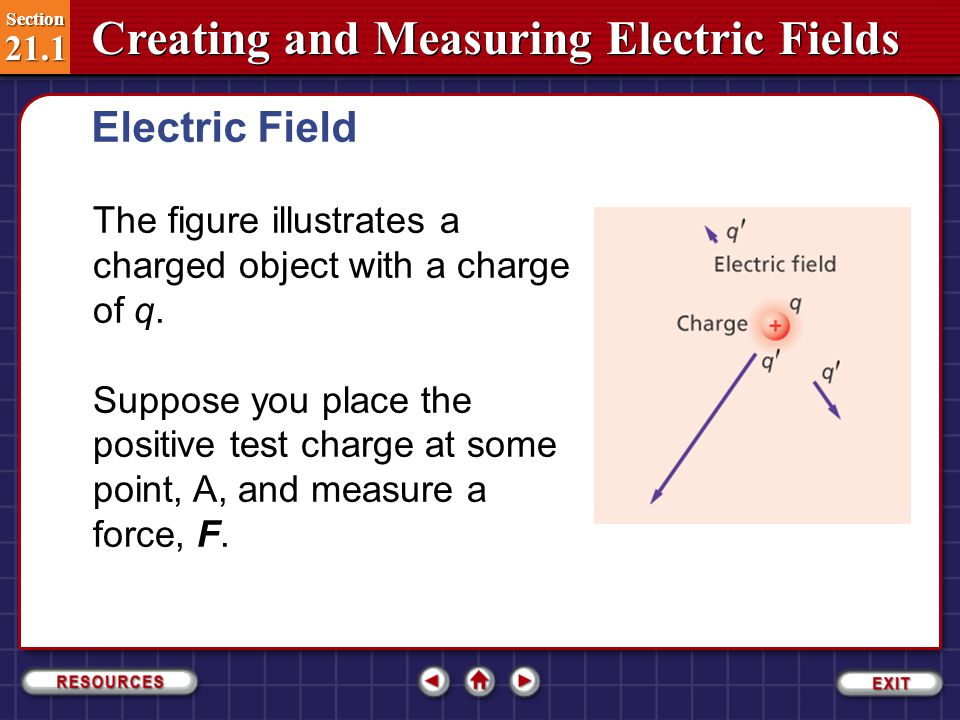 Section 21.1 Section 21.1 Creating and Measuring Electric Fields How can you measure an electric field.
