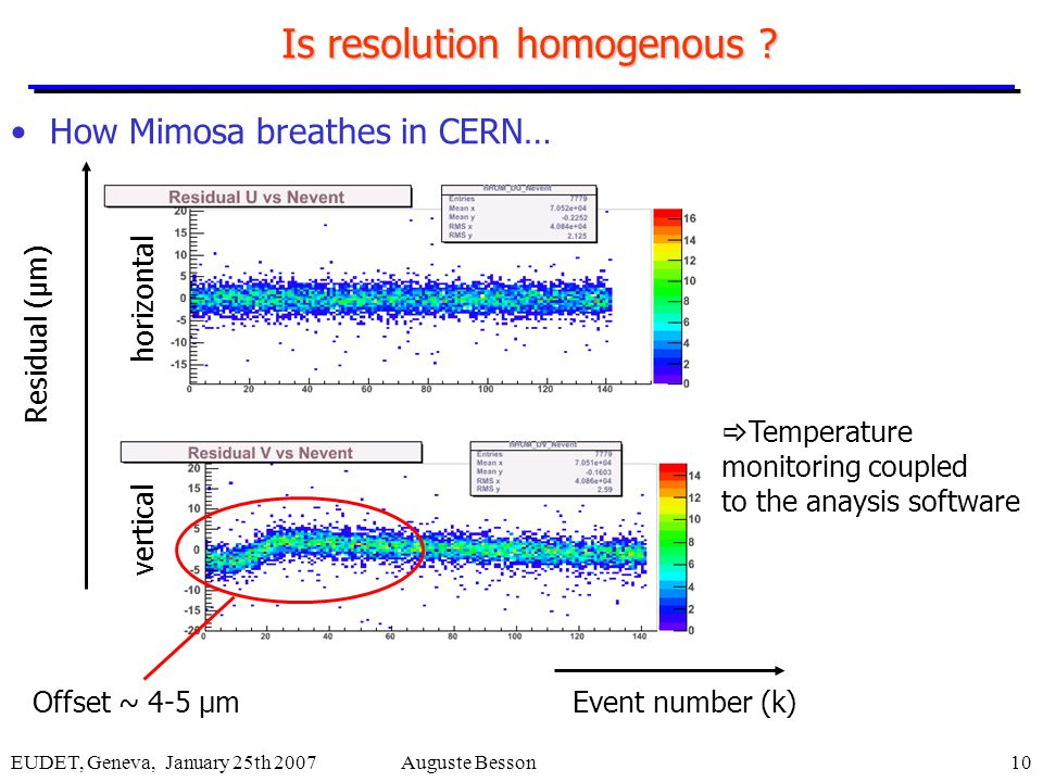 EUDET, Geneva, January 25th 2007Auguste Besson10 Is resolution homogenous ? How Mimosa breathes in CERN… Offset ~ 4-5 µmEvent number (k) Residual (µm)