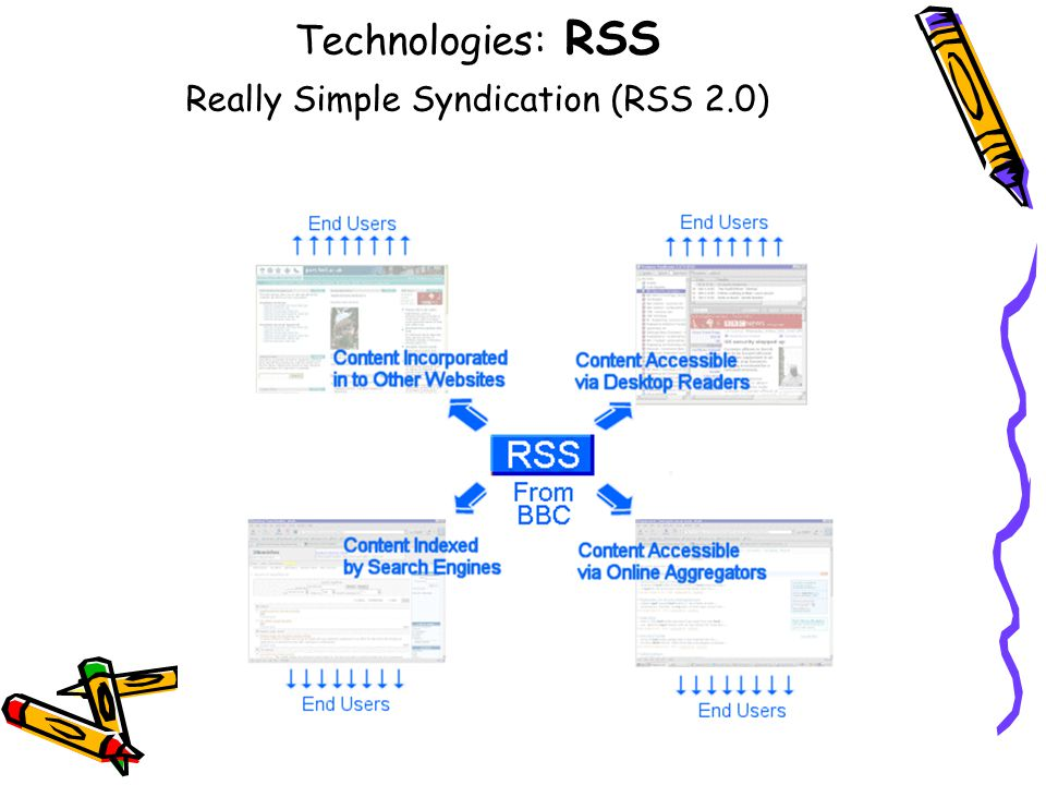 Technologies: RSS Really Simple Syndication (RSS 2.0)