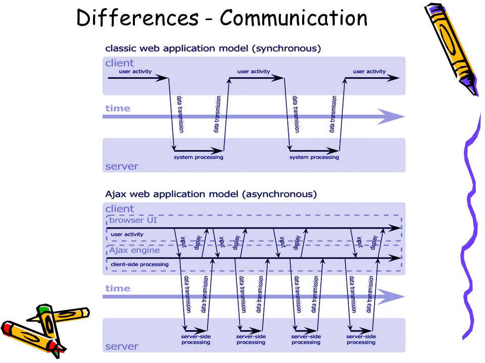 Differences - Communication