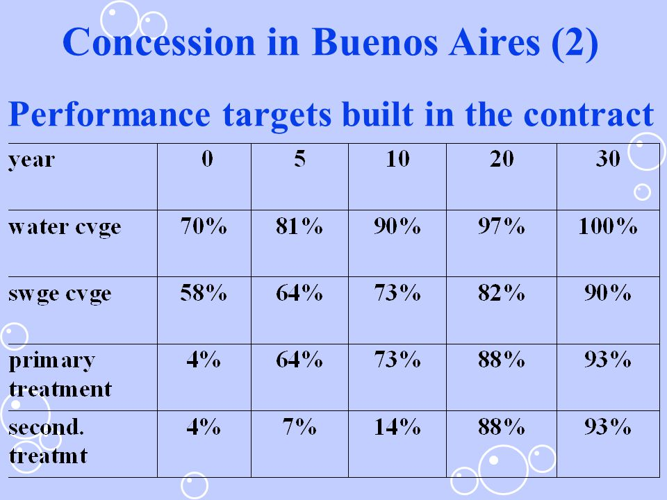 Concession in Buenos Aires (2) Performance targets built in the contract