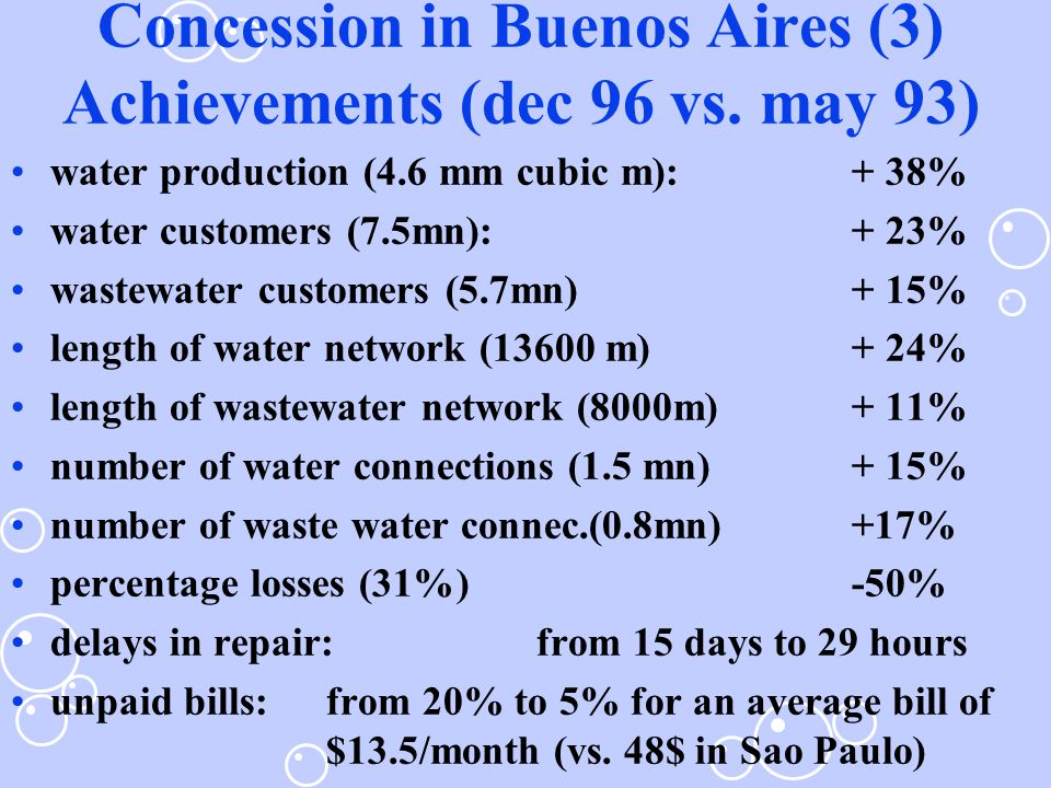 Concession in Buenos Aires (3) Achievements (dec 96 vs.