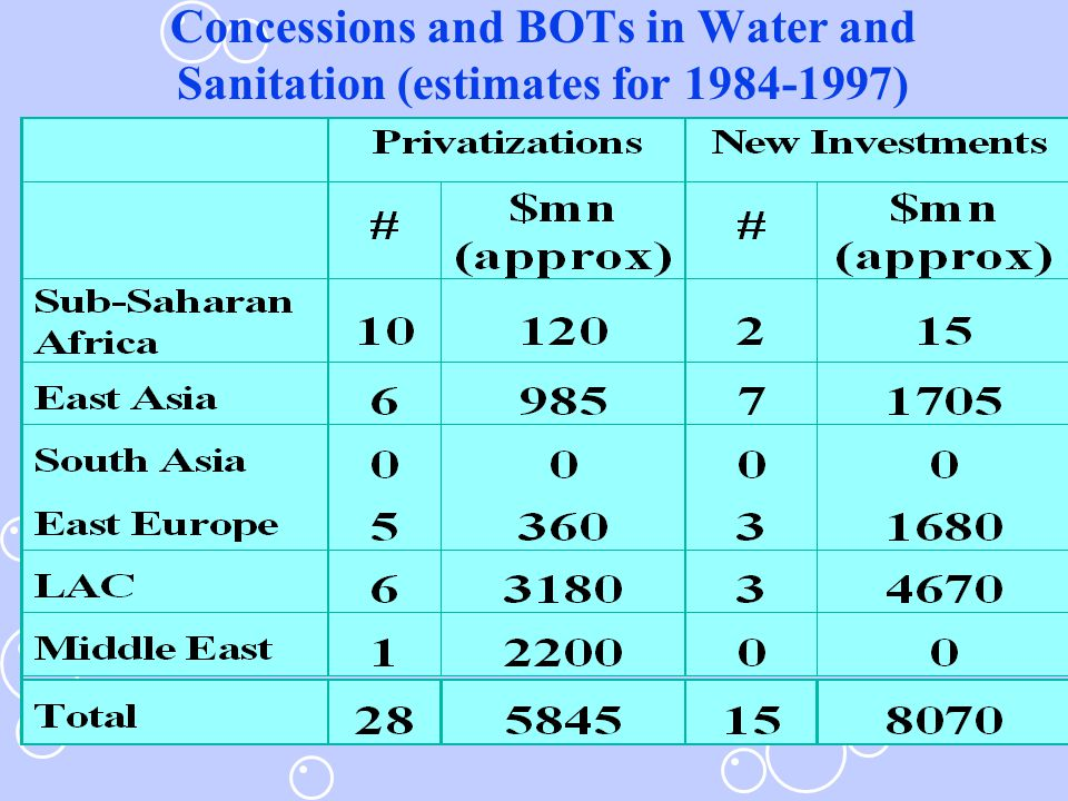 Concessions and BOTs in Water and Sanitation (estimates for 1984-1997)