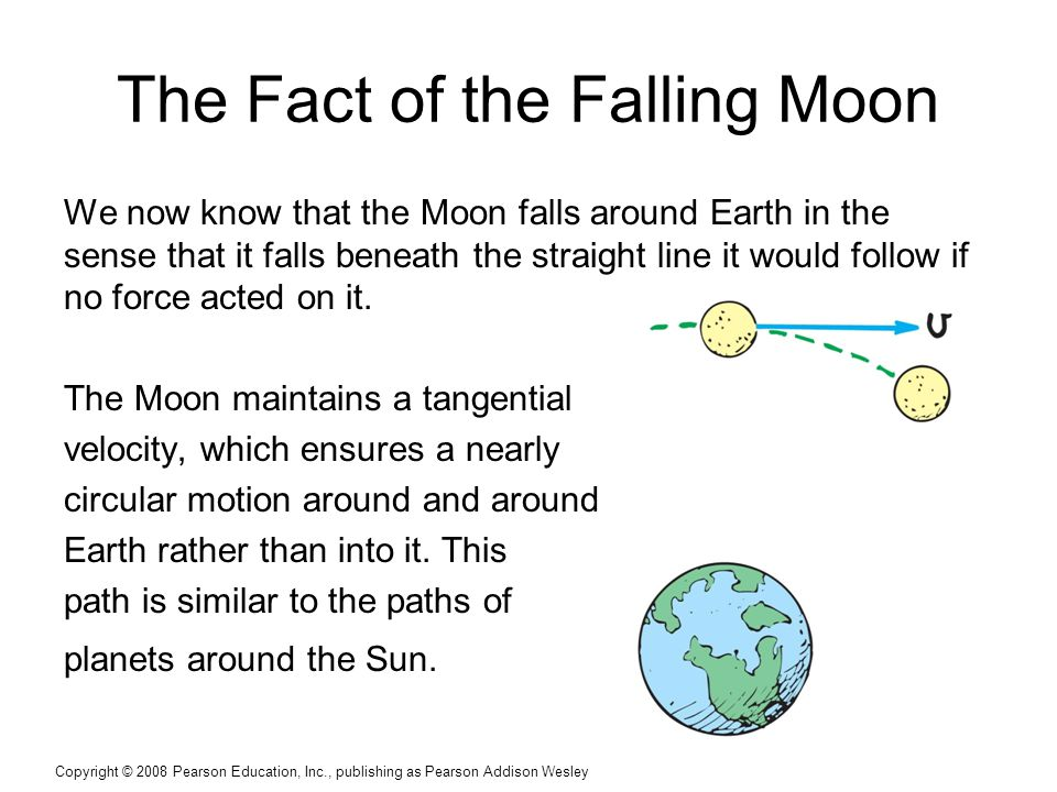 Copyright © 2008 Pearson Education, Inc., publishing as Pearson Addison Wesley The Fact of the Falling Moon We now know that the Moon falls around Earth in the sense that it falls beneath the straight line it would follow if no force acted on it.