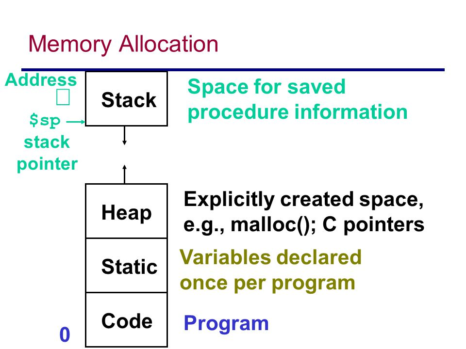 0  Address Code Program Static Variables declared once per program Heap Explicitly created space, e.g., malloc(); C pointers Stack Space for saved procedure information $sp stack pointer Memory Allocation