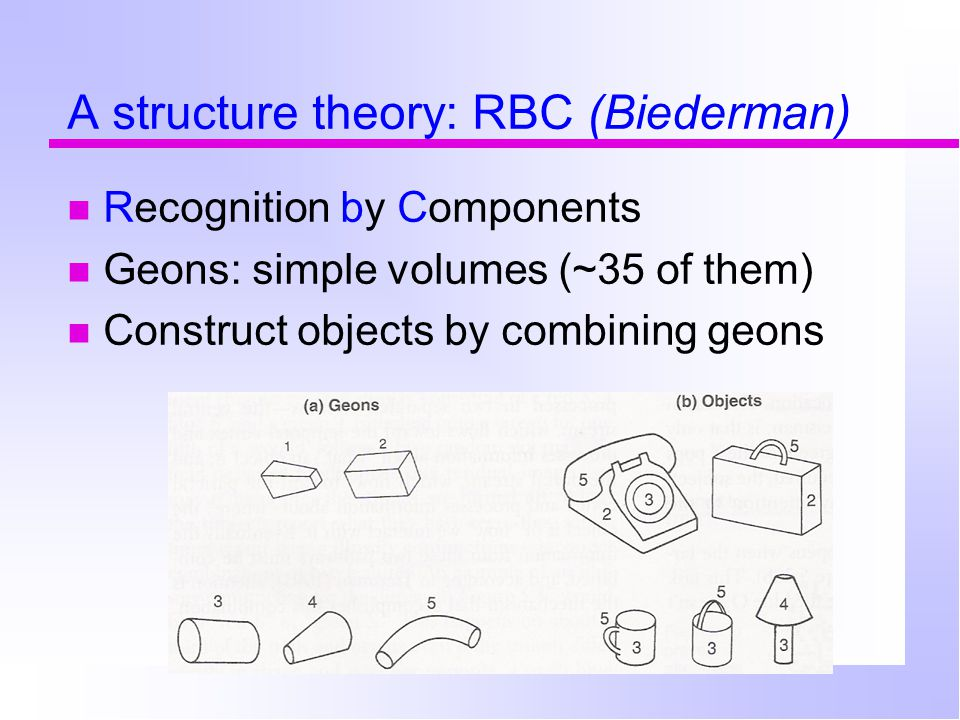 A structure theory: RBC (Biederman) Recognition by Components Geons: simple volumes (~35 of them) Construct objects by combining geons