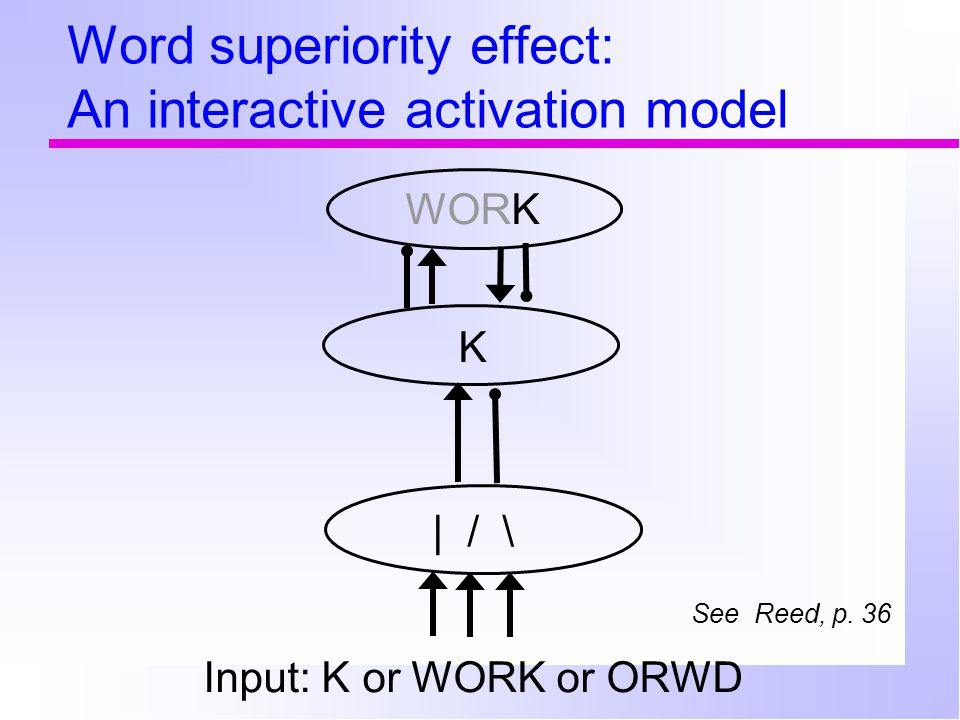 Word superiority effect: An interactive activation model WORK K | / \ Input: K or WORK or ORWD See Reed, p. 36