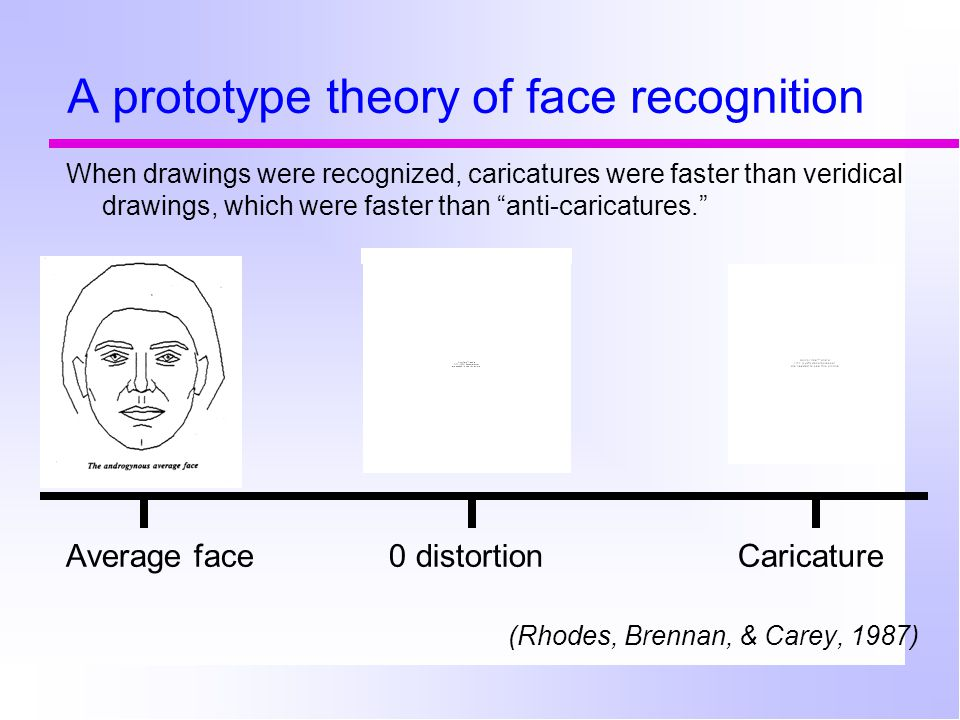 "A prototype theory of face recognition When drawings were recognized, caricatures were faster than veridical drawings, which were faster than ""anti-ca"