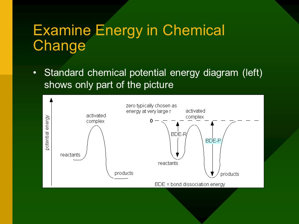 Examine Energy in Chemical Change Standard chemical potential energy diagram (left) shows only part of the picture