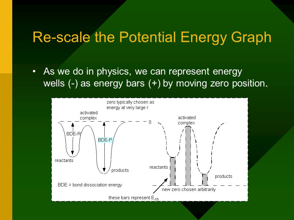 Re-scale the Potential Energy Graph.As we do in physics, we can represent energy wells (-) as energy bars (+) by moving zero position.