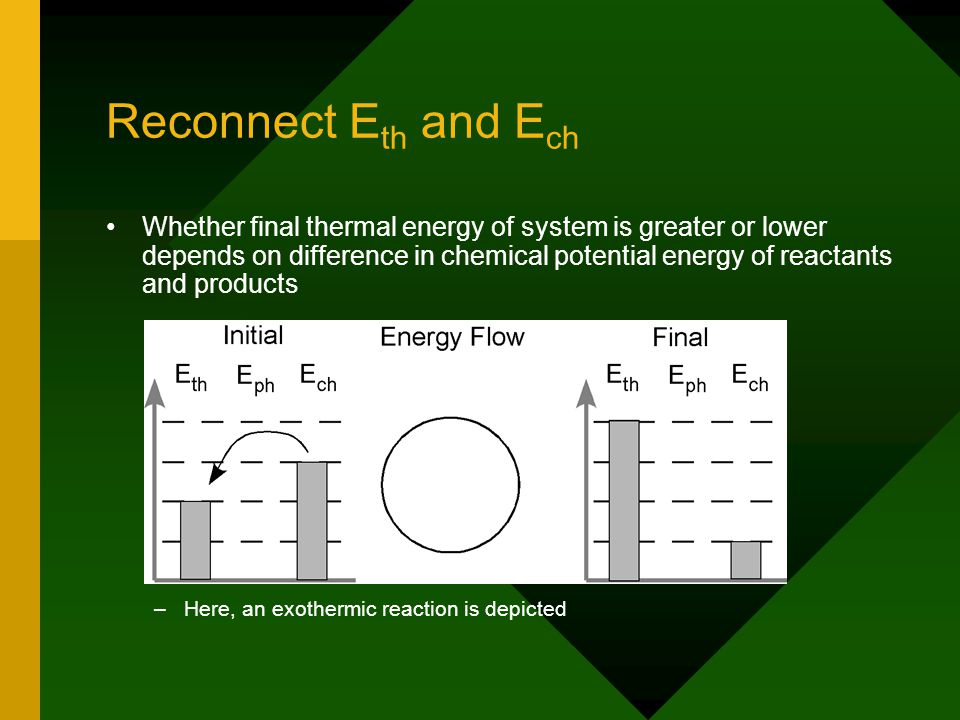 Reconnect E th and E ch Whether final thermal energy of system is greater or lower depends on difference in chemical potential energy of reactants and products – –Here, an exothermic reaction is depicted