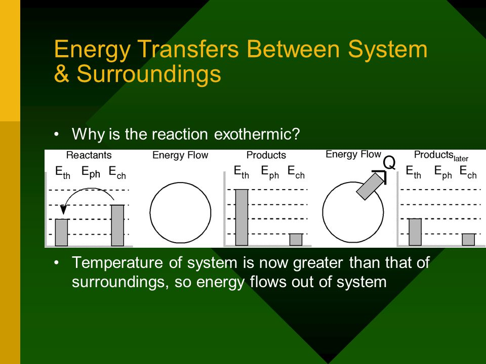 Energy Transfers Between System & Surroundings Why is the reaction exothermic.