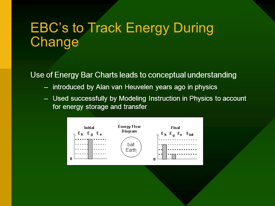 EBC's to Track Energy During Change Use of Energy Bar Charts leads to conceptual understanding – –introduced by Alan van Heuvelen years ago in physics – –Used successfully by Modeling Instruction in Physics to account for energy storage and transfer