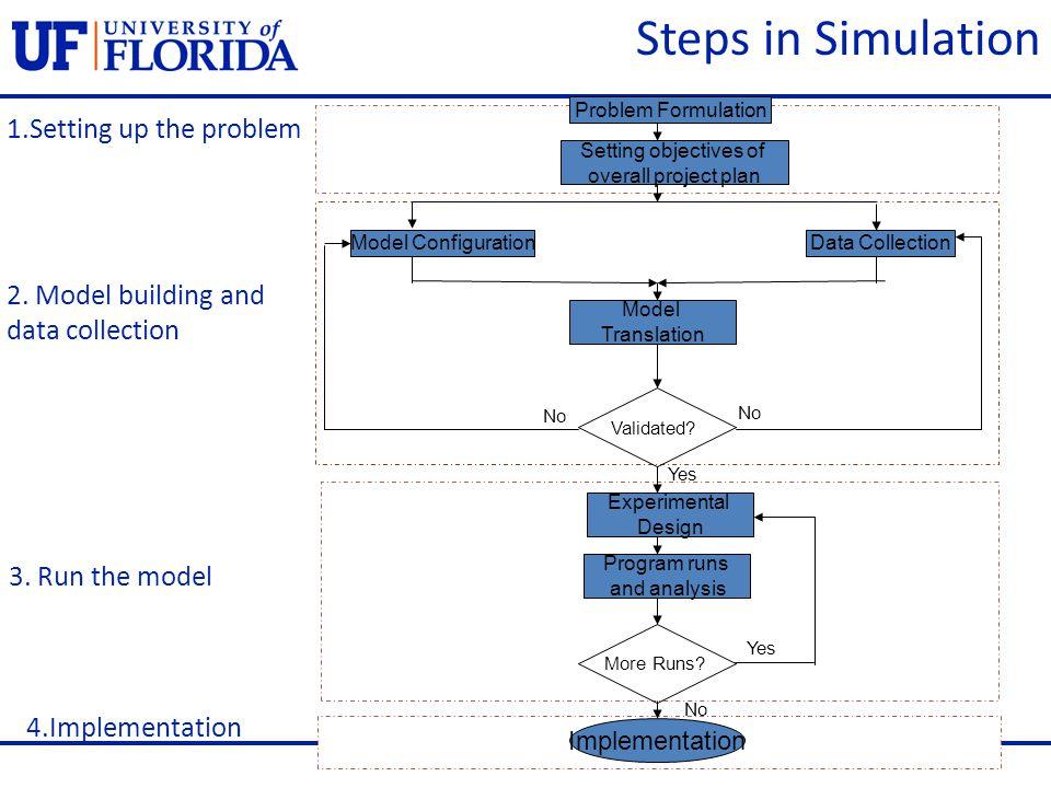 Problem Formulation Setting objectives of overall project plan Model ConfigurationData Collection Model Translation Experimental Design Program runs a