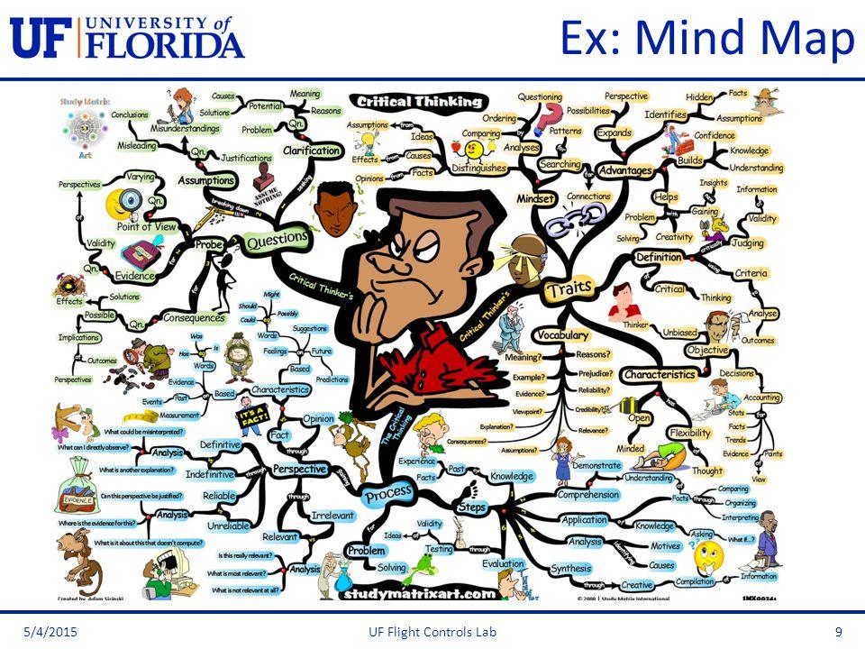 Ex: Mind Map 5/4/2015UF Flight Controls Lab9