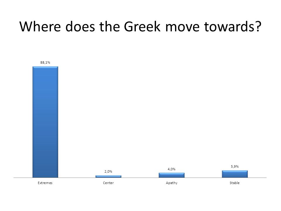 Where does the Greek move towards?