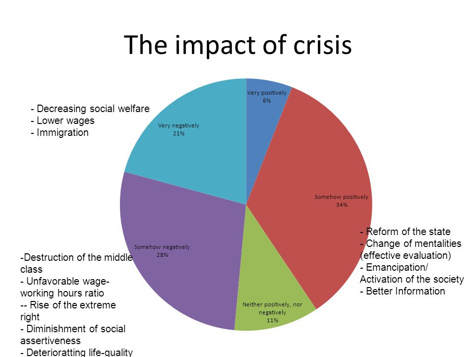 The impact of crisis - Decreasing social welfare - Lower wages - Immigration