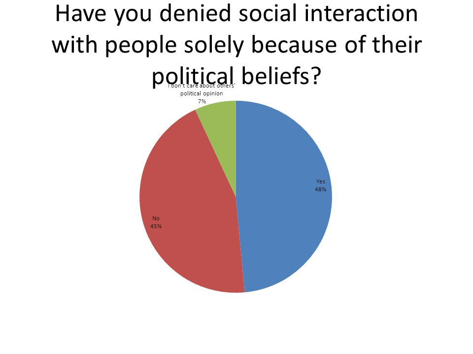 Have you denied social interaction with people solely because of their political beliefs