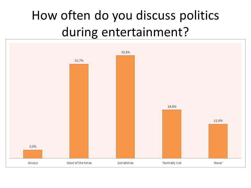 How often do you discuss politics during entertainment