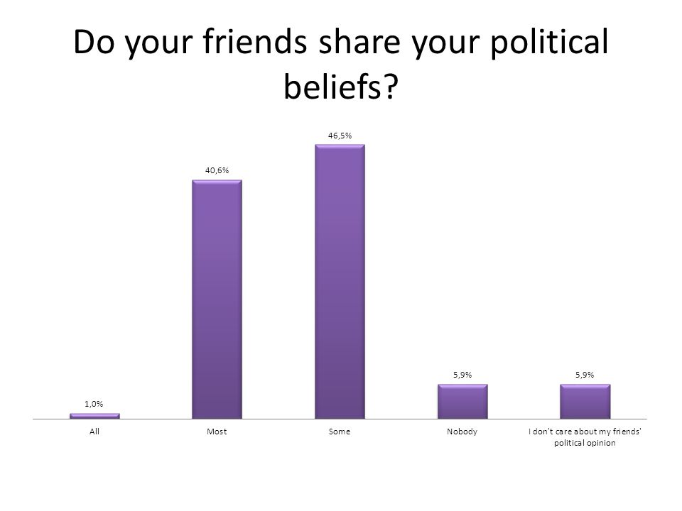 Do your friends share your political beliefs?