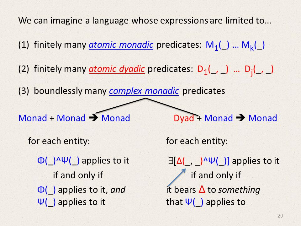 We can imagine a language whose expressions are limited to… (1) finitely many atomic monadic predicates: M 1 (_) … M k (_) (2) finitely many atomic dyadic predicates: D 1 (_, _) … D j (_, _) (3) boundlessly many complex monadic predicates Monad + Monad  Monad Dyad + Monad  Monad for each entity: Φ(_)^Ψ(_) applies to it if and only if Φ(_) applies to it, and Ψ(_) applies to it for each entity:  [ Δ(_, _)^Ψ(_)] applies to it if and only if it bears Δ to something that Ψ(_) applies to 20