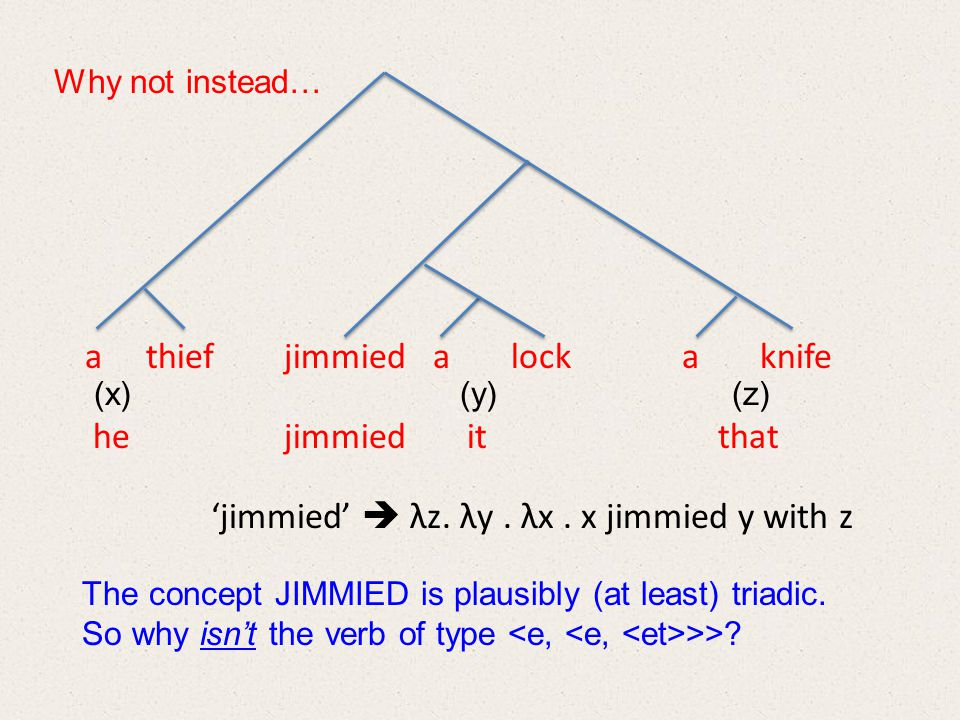 (x) (y) (z) he jimmied it that a thief jimmied a lock a knife Why not instead… 'jimmied'  λz.