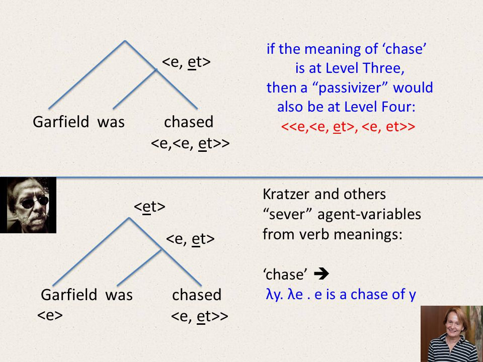 Garfield was chased > if the meaning of 'chase' is at Level Three, then a passivizer would also be at Level Four:, > Kratzer and others sever agent-variables from verb meanings: 'chase'  λy.