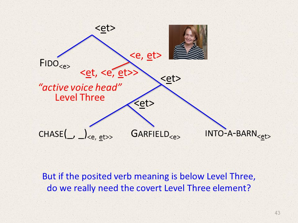 CHASE (_, _) > G ARFIELD INTO - A - BARN > F IDO active voice head Level Three But if the posited verb meaning is below Level Three, do we really need the covert Level Three element.