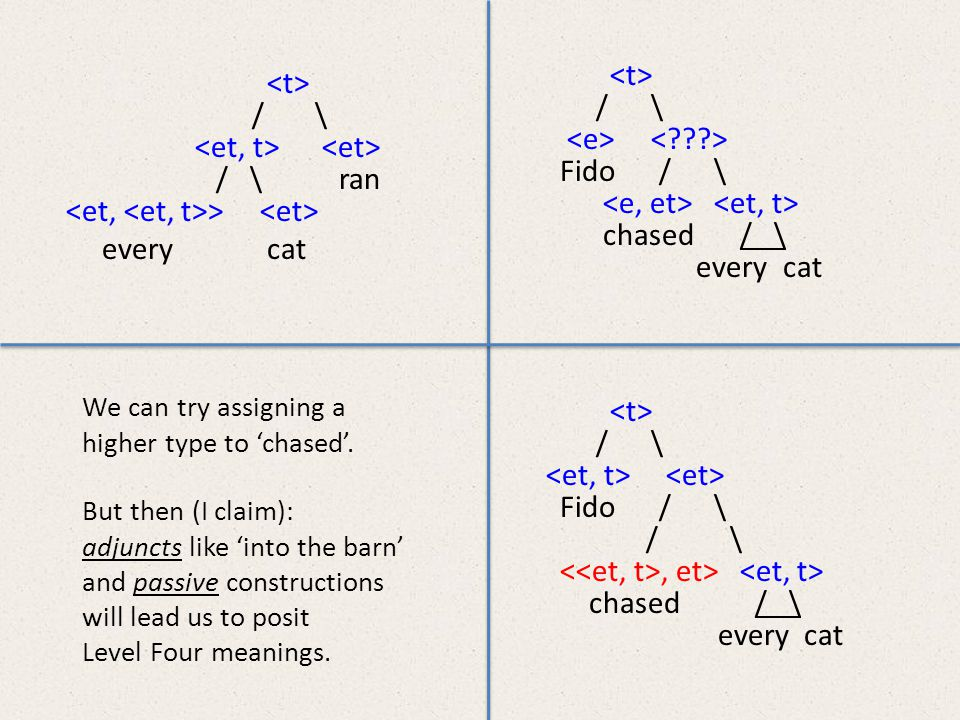 / \ / \ ran > every cat / \ Fido / \ chased / \ every cat / \ Fido / \ / \, et> chased / \ every cat We can try assigning a higher type to 'chased'.