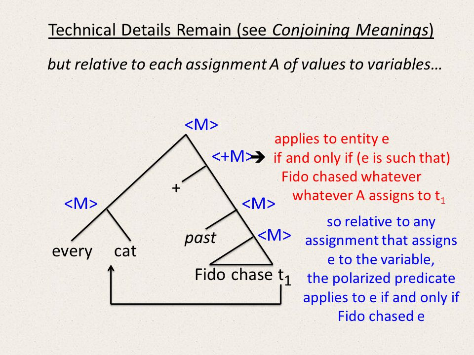 Fido chase t 1 every cat + past Technical Details Remain (see Conjoining Meanings) applies to entity e  if and only if (e is such that) Fido chased whatever whatever A assigns to t 1 so relative to any assignment that assigns e to the variable, the polarized predicate applies to e if and only if Fido chased e but relative to each assignment A of values to variables…