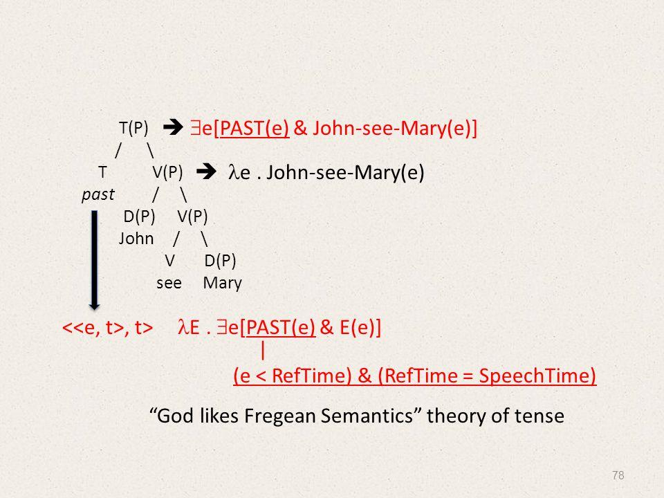 T(P) / \ T V(P) past / \ D(P) V(P) John/ \ V D(P) see Mary   e[PAST(e) & John-see-Mary(e)], t> E.