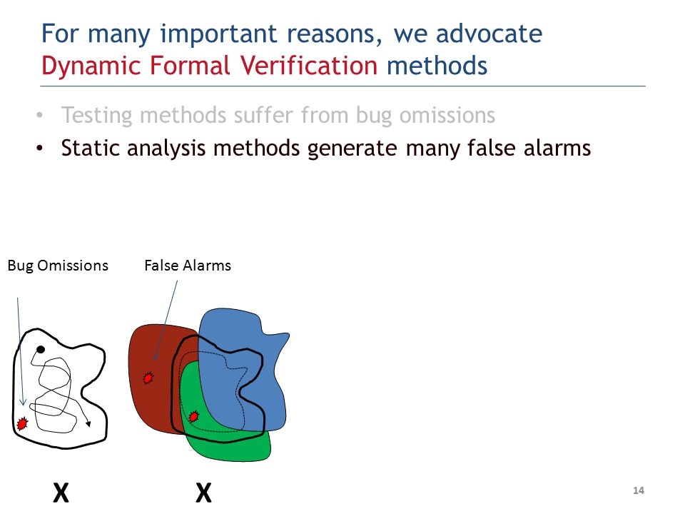 Testing methods suffer from bug omissions Static analysis methods generate many false alarms 14 XX Bug OmissionsFalse Alarms For many important reasons, we advocate Dynamic Formal Verification methods