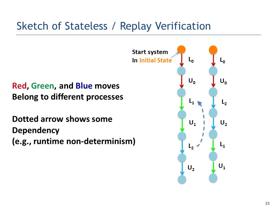 L0L0 U0U0 L1L1 L2L2 U1U1 U2U2 L0L0 U0U0 L2L2 U2U2 L1L1 U1U1 35 Sketch of Stateless / Replay Verification Red, Green, and Blue moves Belong to different processes Dotted arrow shows some Dependency (e.g., runtime non-determinism) Start system In Initial State